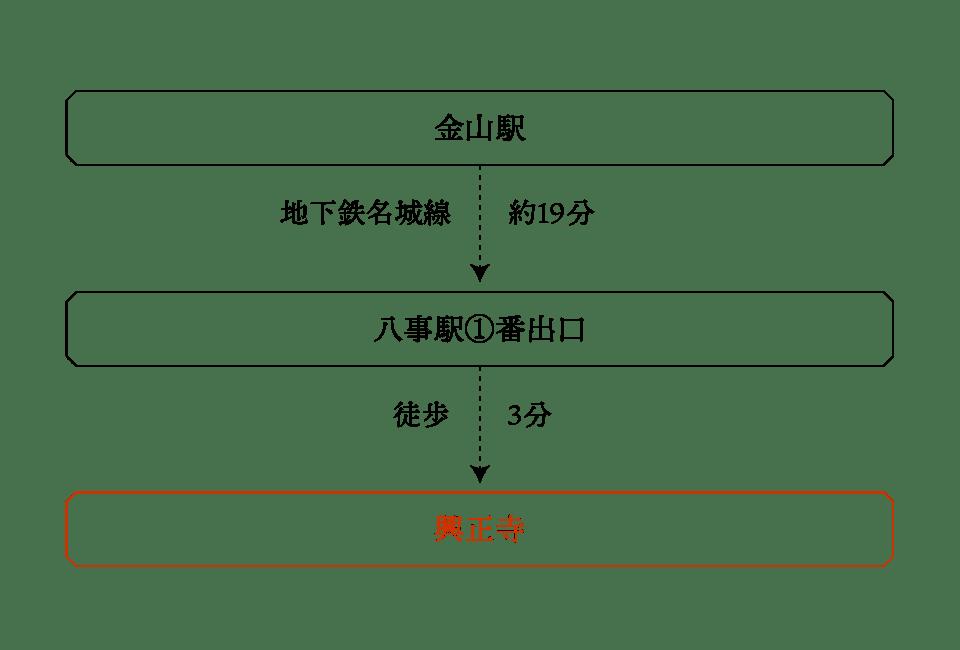 名古屋市市営地下鉄
